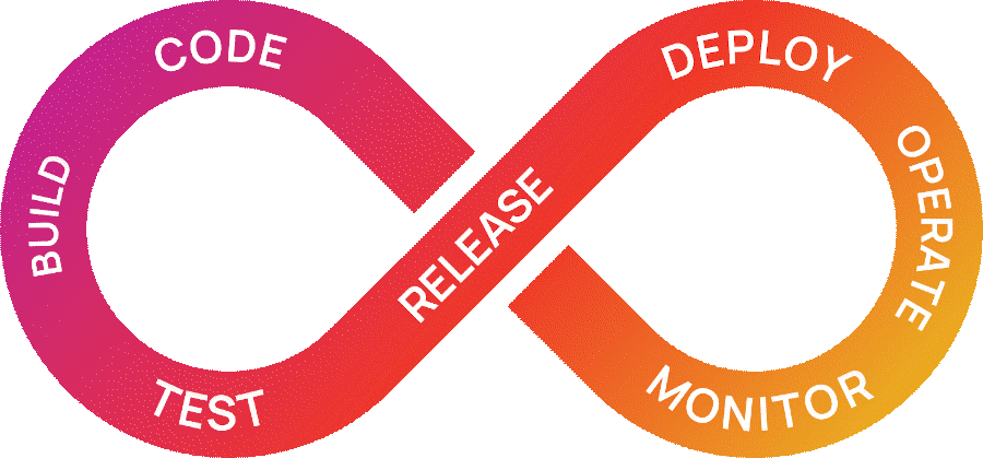 The DevOps Loop - Code, Build, Test, Release, Deploy, Operate, Monitor