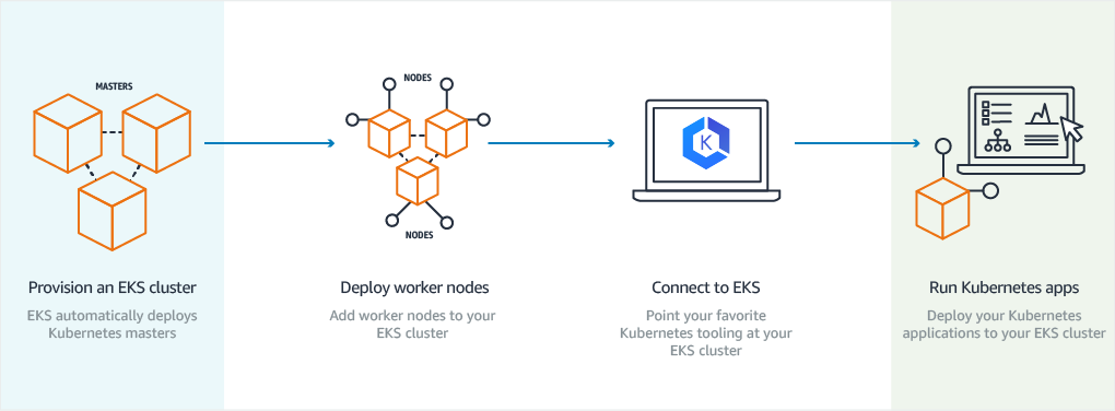 Diagram showing process of creating an EKS cluster on AWS