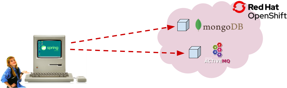 Connecting to a database or message broker running in OpenShift